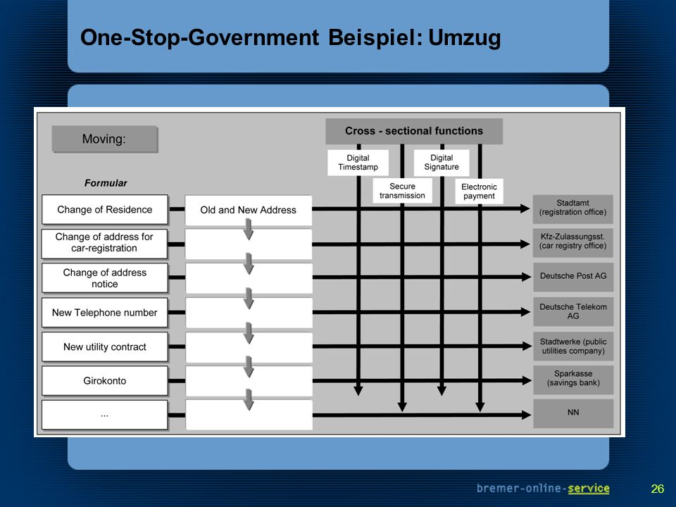 One-Stop-Government Beispiel: Umzug