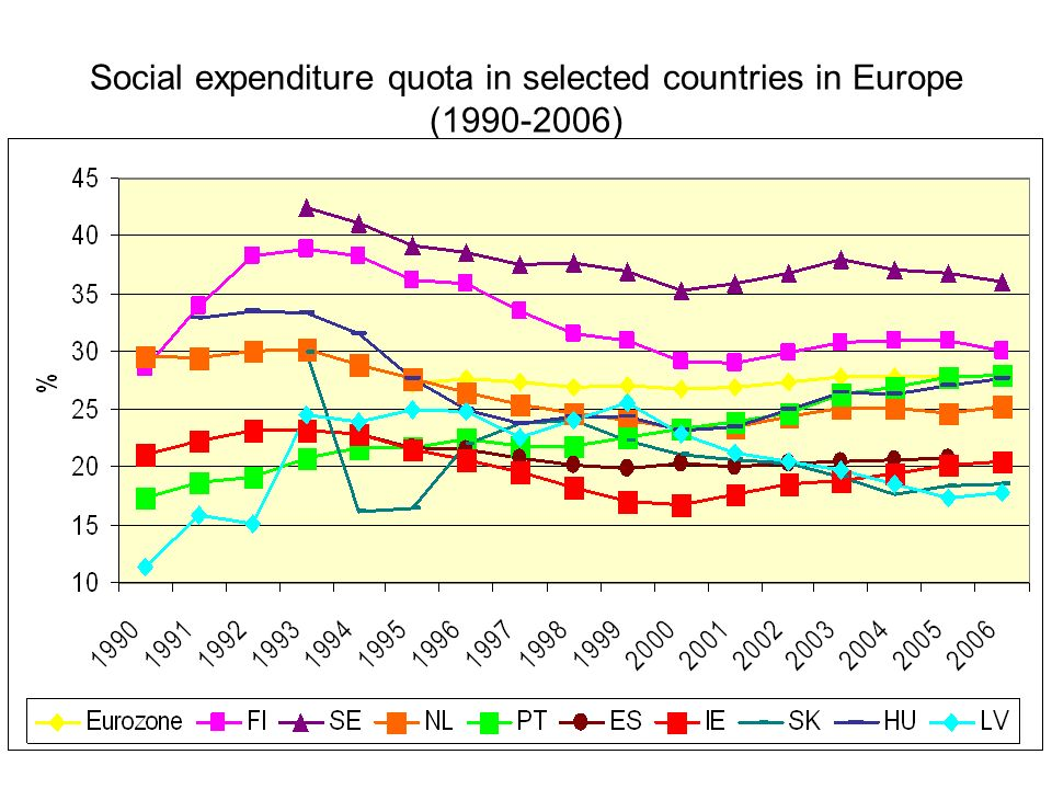 Social expenditure quota in selected countries in Europe (1990-2006)