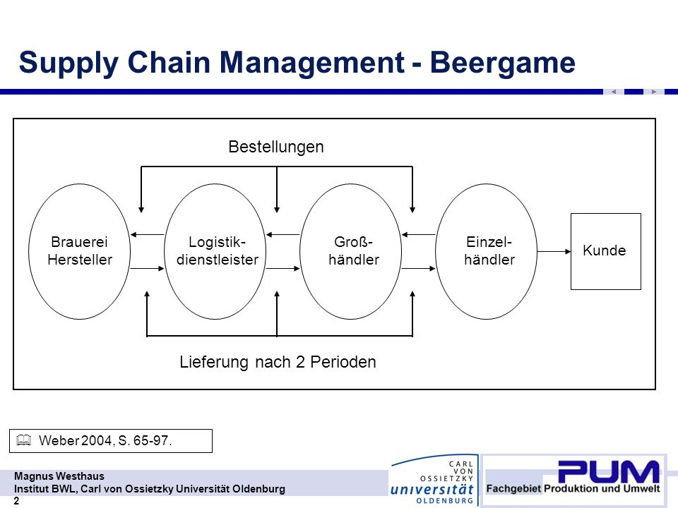 Supply Chain Management - Beergame