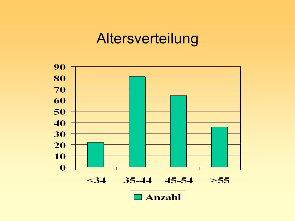 Altersverteilung