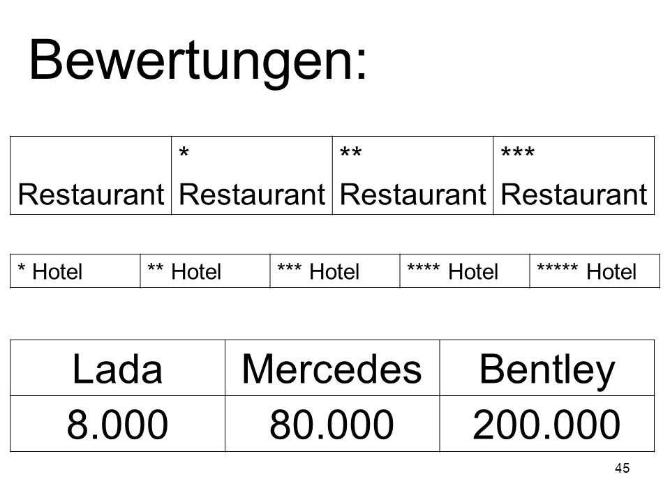 Bewertungen: Lada Mercedes Bentley Restaurant
