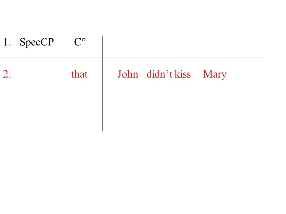SpecCP C° that John didn't kiss Mary