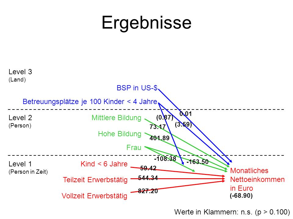 Ergebnisse Level 3 (Land) BSP in US-$