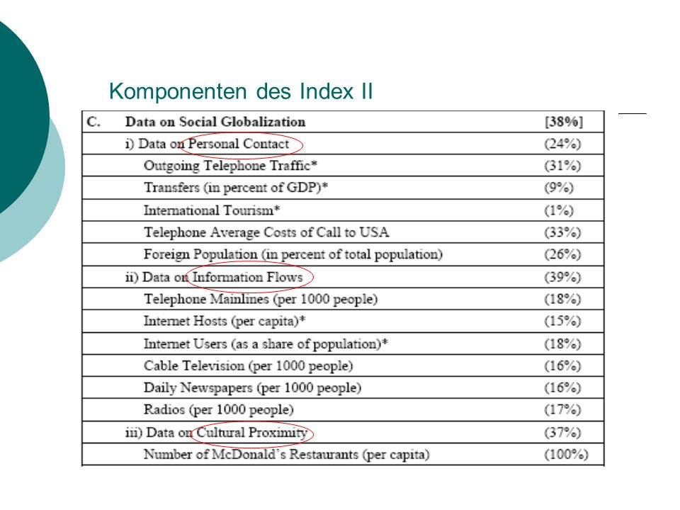 Komponenten des Index II