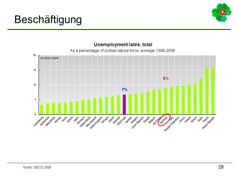 Unemployment rates: total