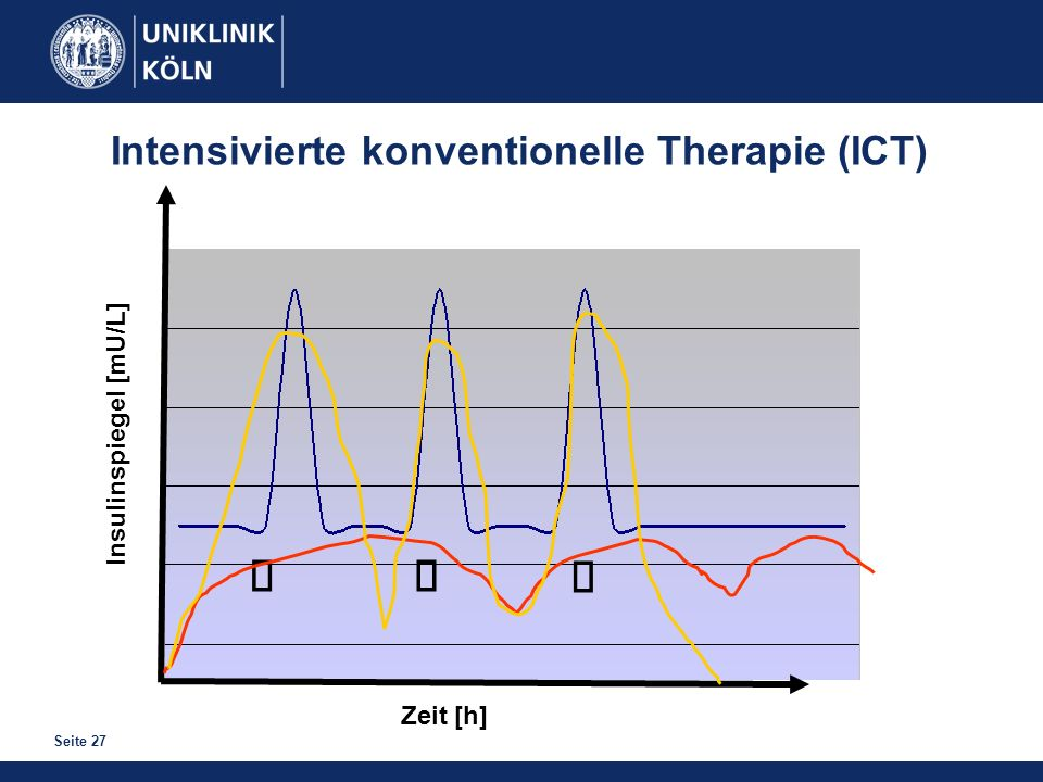 ä ä ä Intensivierte konventionelle Therapie (ICT)