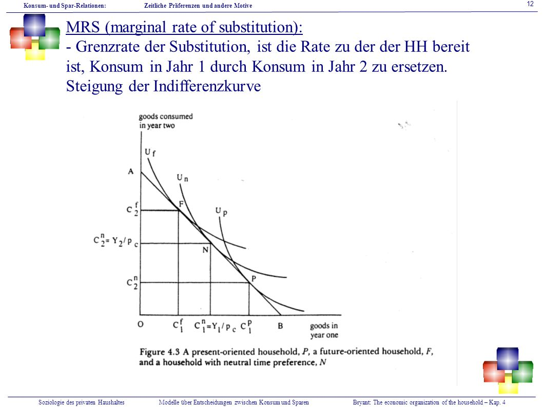 MRS (marginal rate of substitution):