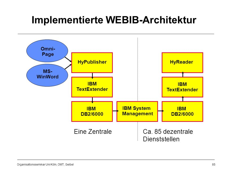 Implementierte WEBIB-Architektur