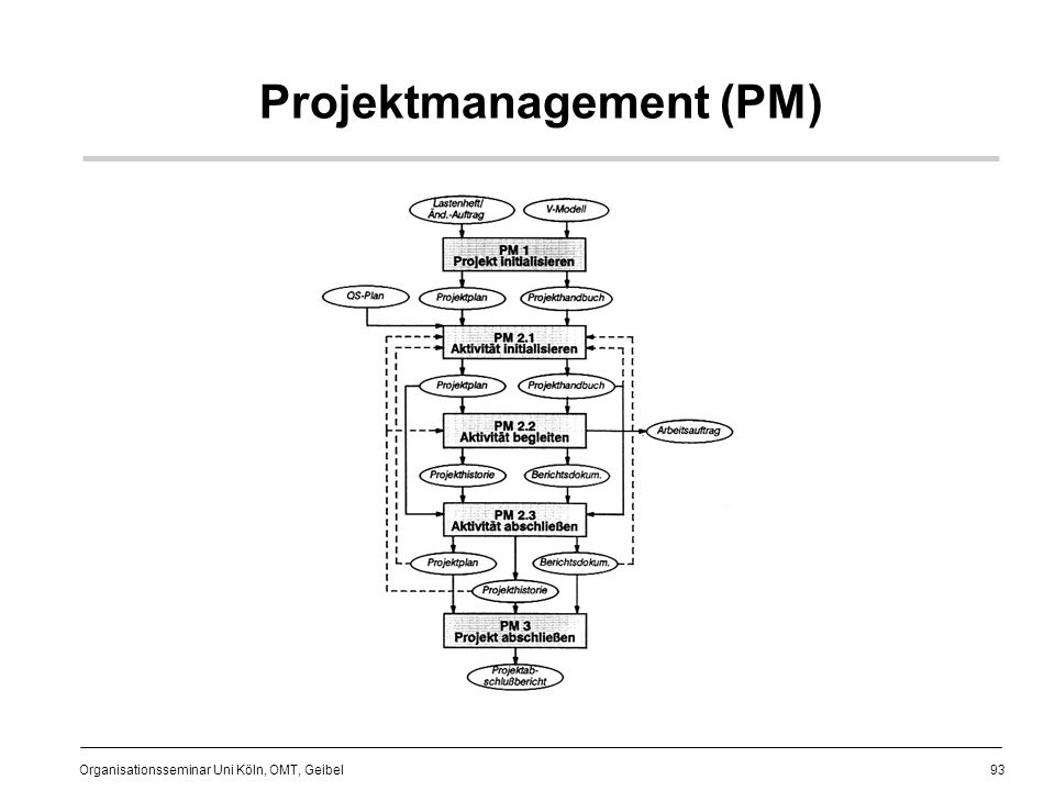 Projektmanagement (PM)