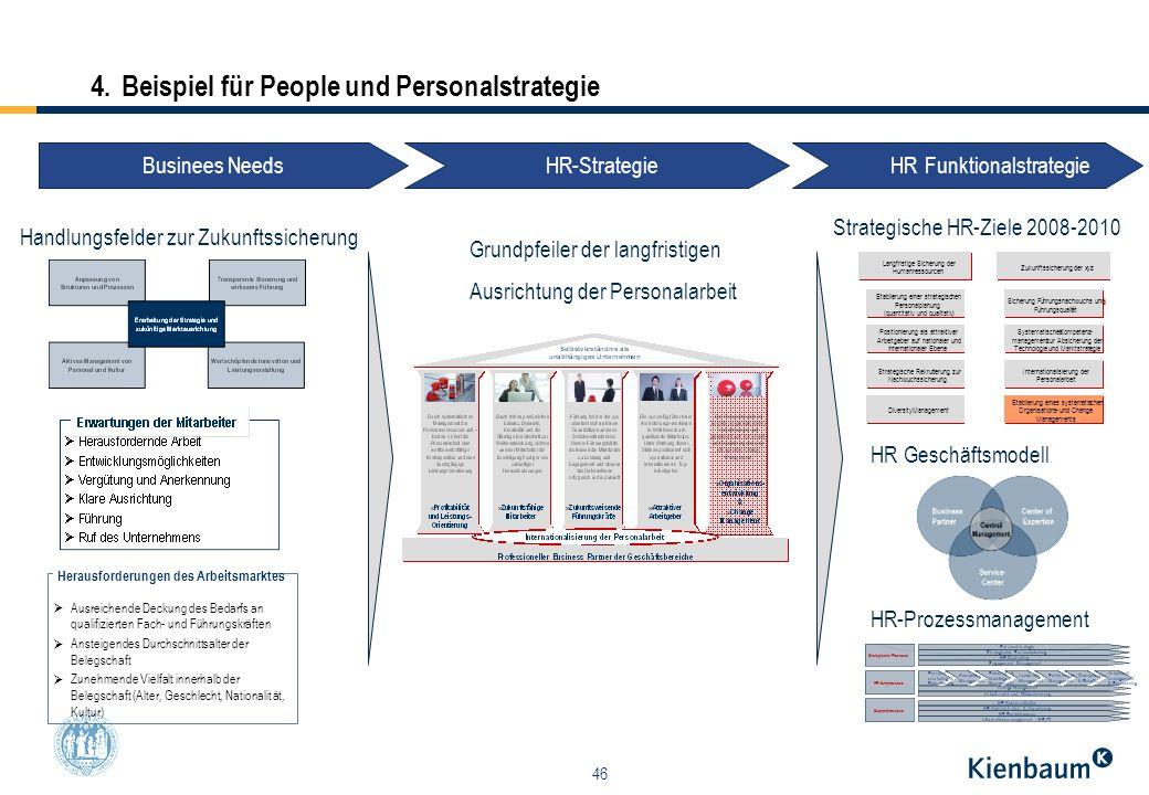 Wunderbar Beispielstrategieplan Zeitgenössisch - Bilder für das ...