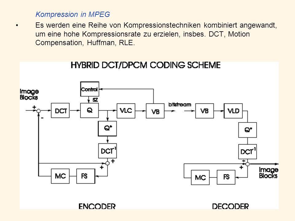 Kompression in MPEG
