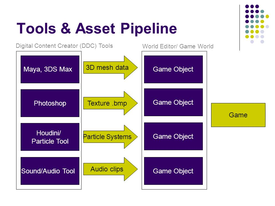 Tools & Asset Pipeline Maya, 3DS Max 3D mesh data Game Object