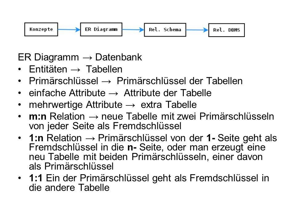 ER Diagramm → Datenbank