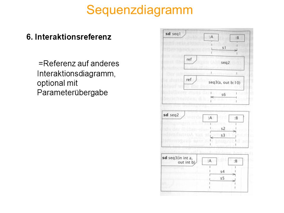 Sequenzdiagramm 6. Interaktionsreferenz.