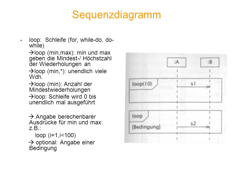 Sequenzdiagramm loop: Schleife (for, while-do, do-while)