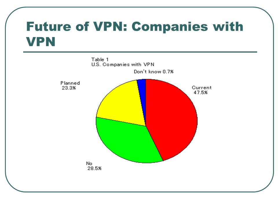 Future of VPN: Companies with VPN