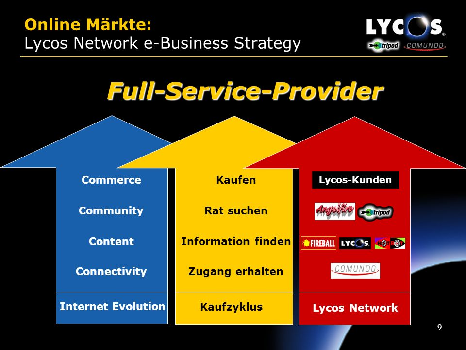 Online Märkte: Lycos Network e-Business Strategy