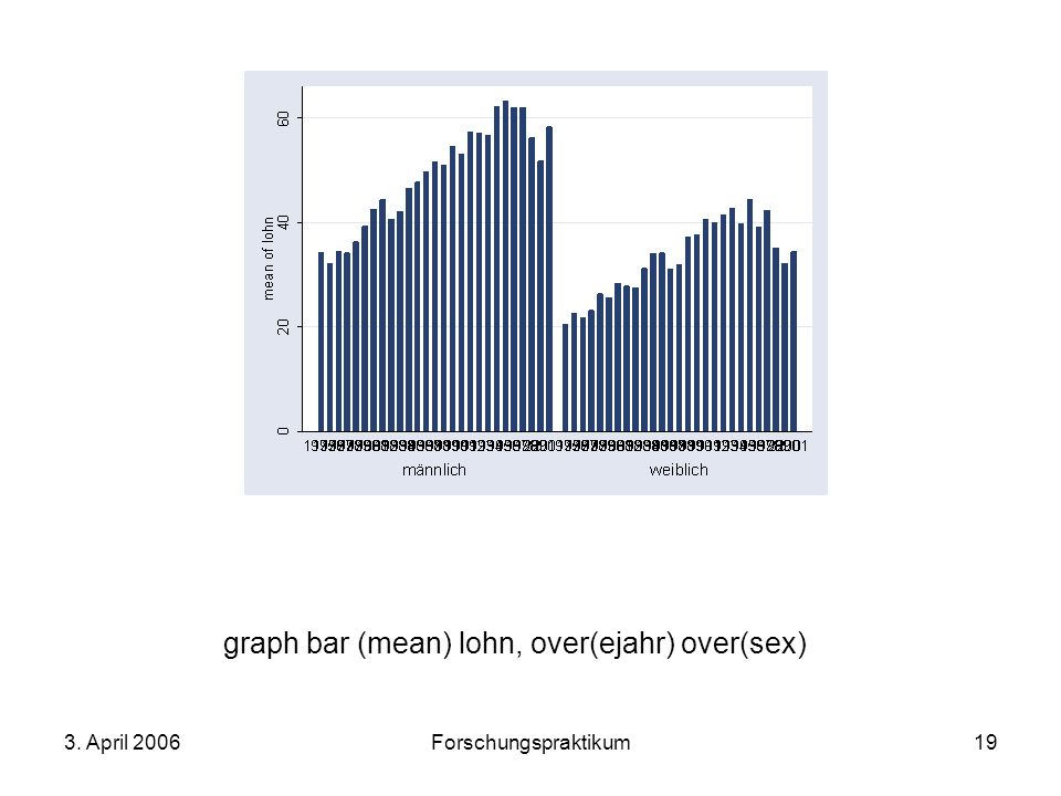 graph bar (mean) lohn, over(ejahr) over(sex)
