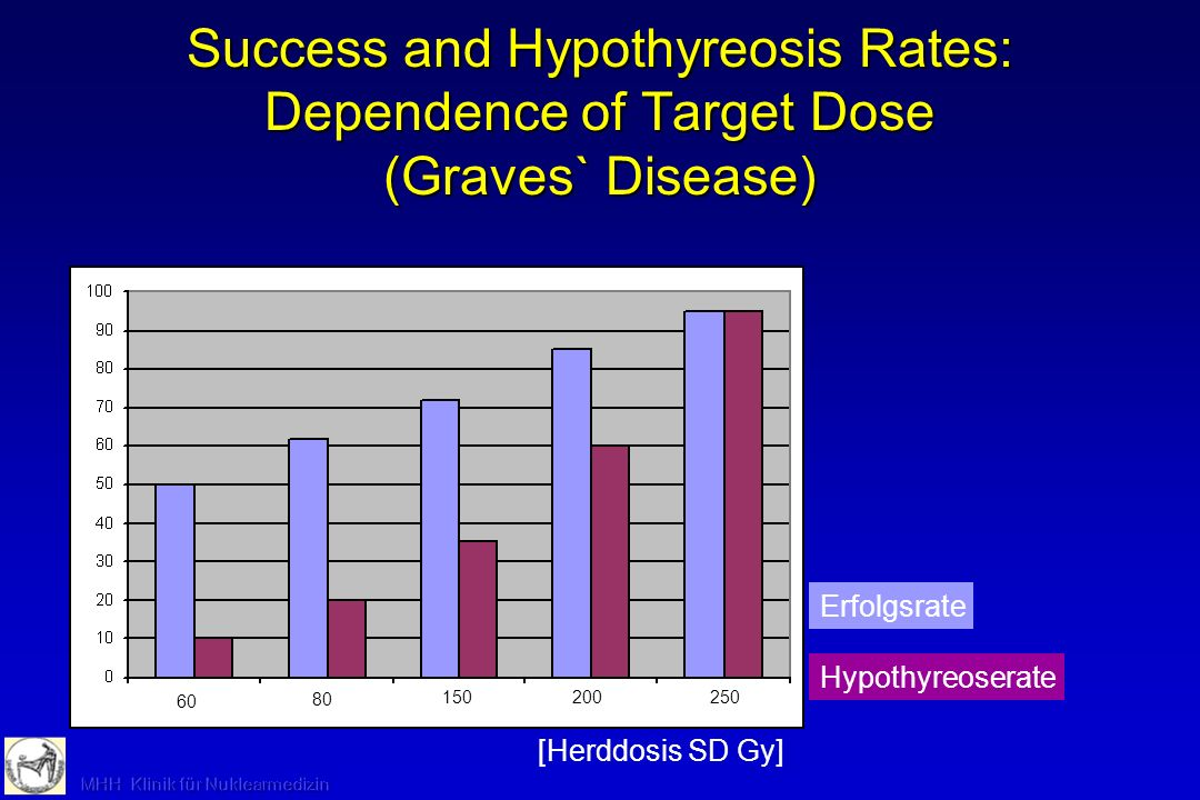 Success and Hypothyreosis Rates: Dependence of Target Dose (Graves` Disease)