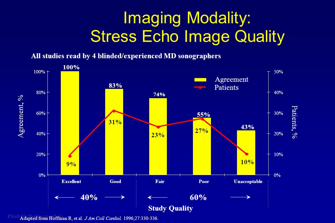 Imaging Modality: Stress Echo Image Quality