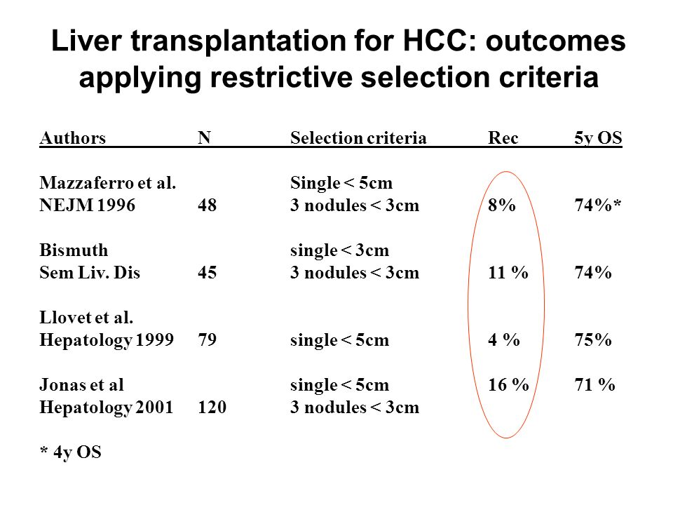 Liver transplantation for HCC: outcomes applying restrictive selection criteria