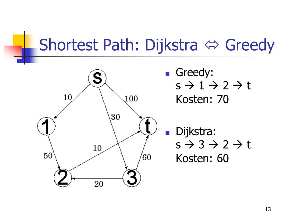 Shortest Path: Dijkstra  Greedy