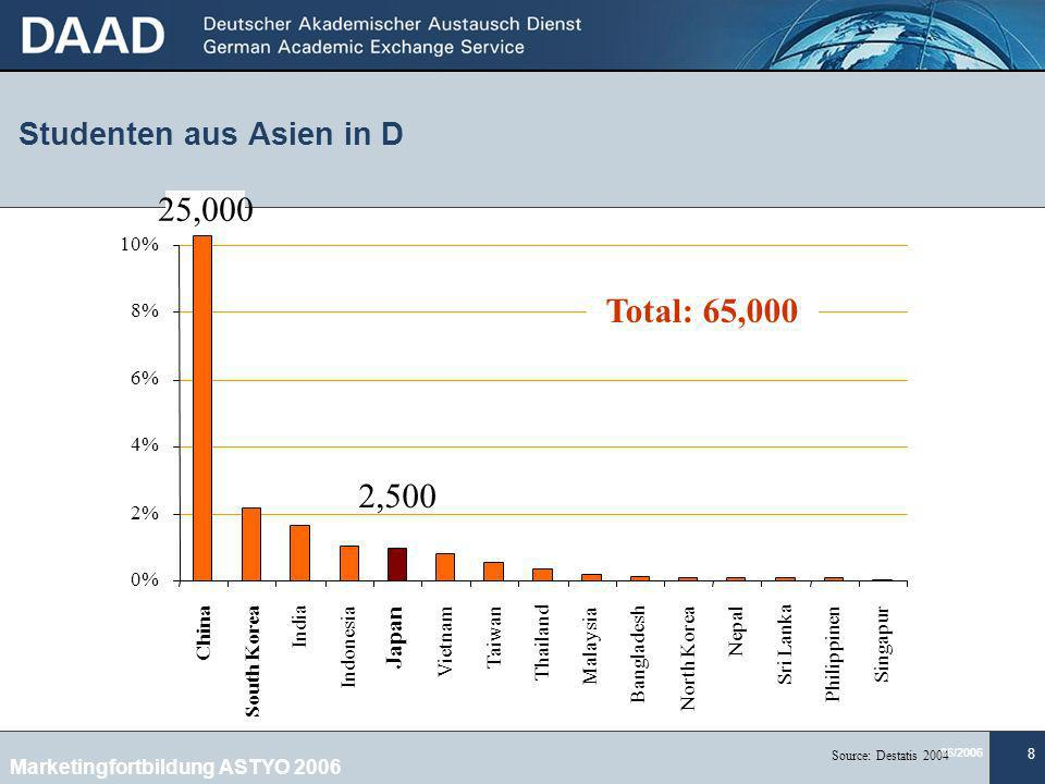 Studenten aus Asien in D