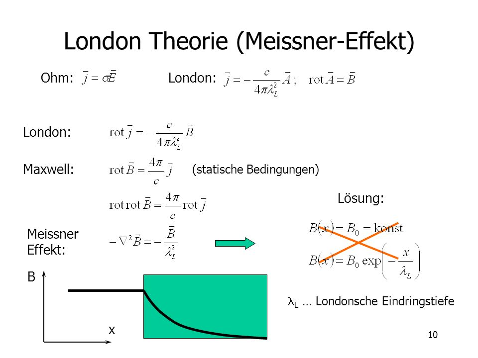 London Theorie (Meissner-Effekt)