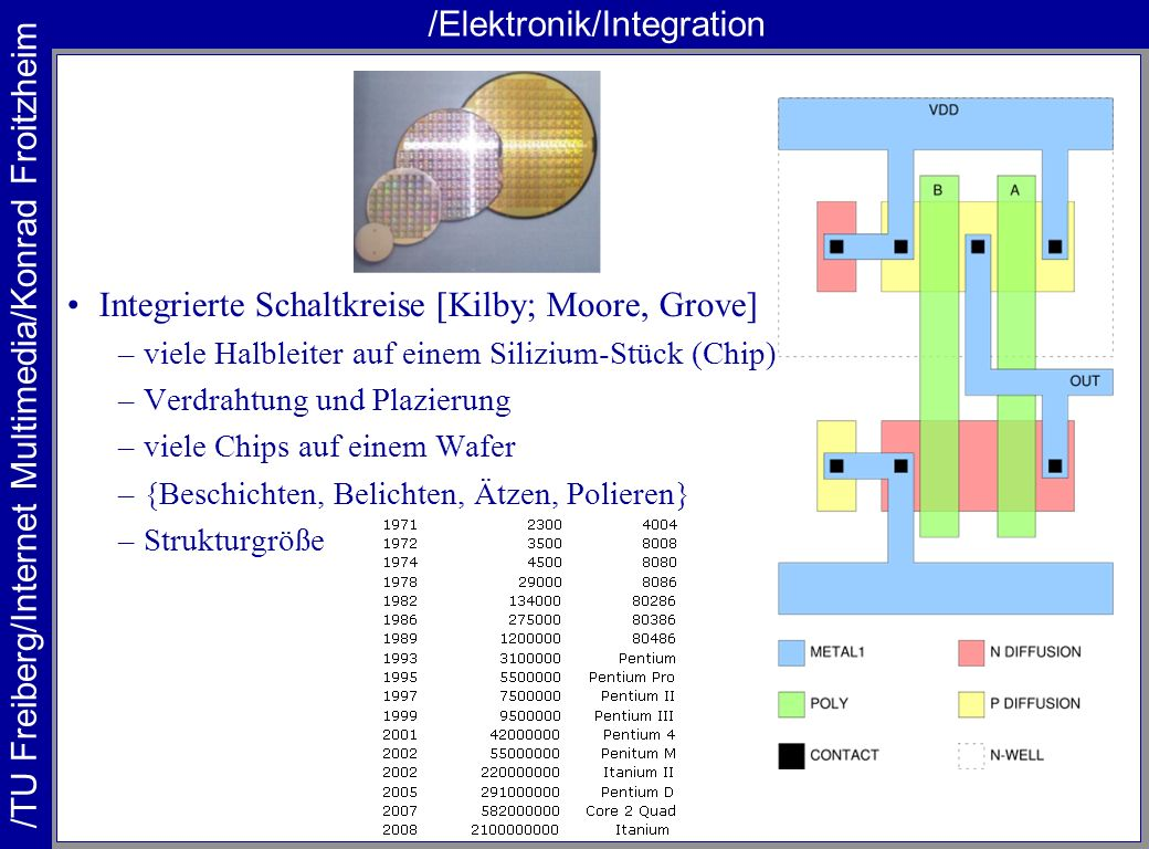 /Elektronik/Integration