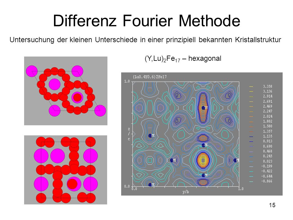 Differenz Fourier Methode