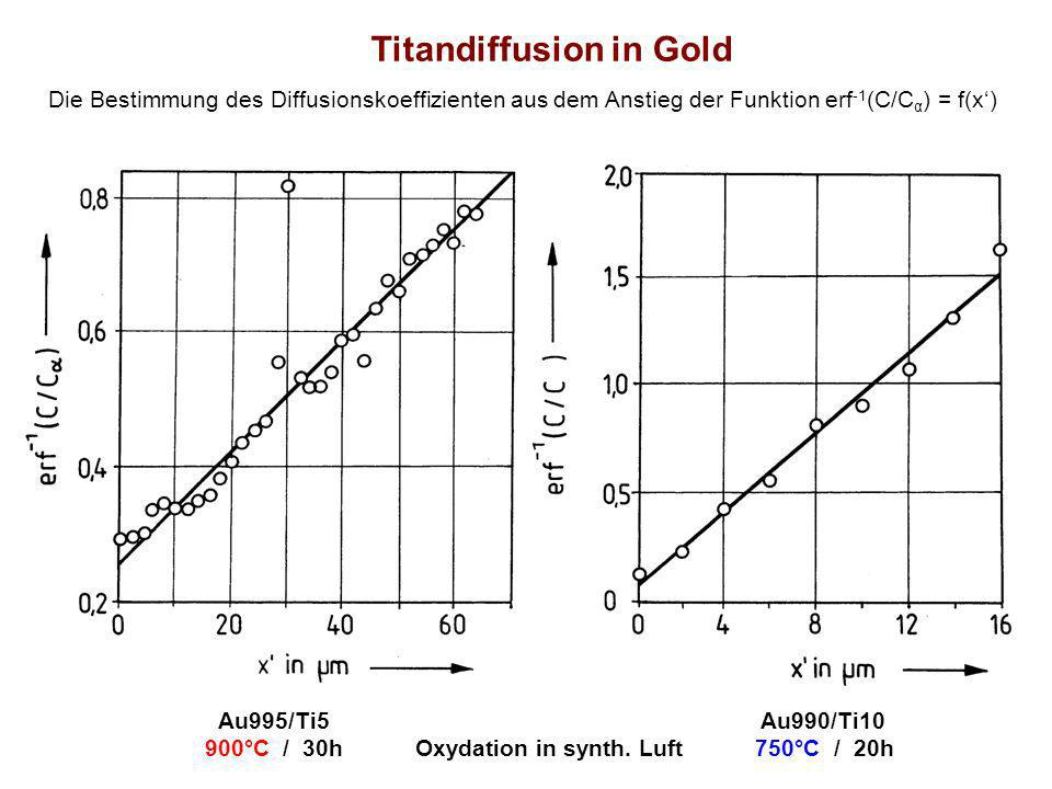 Titandiffusion in Gold