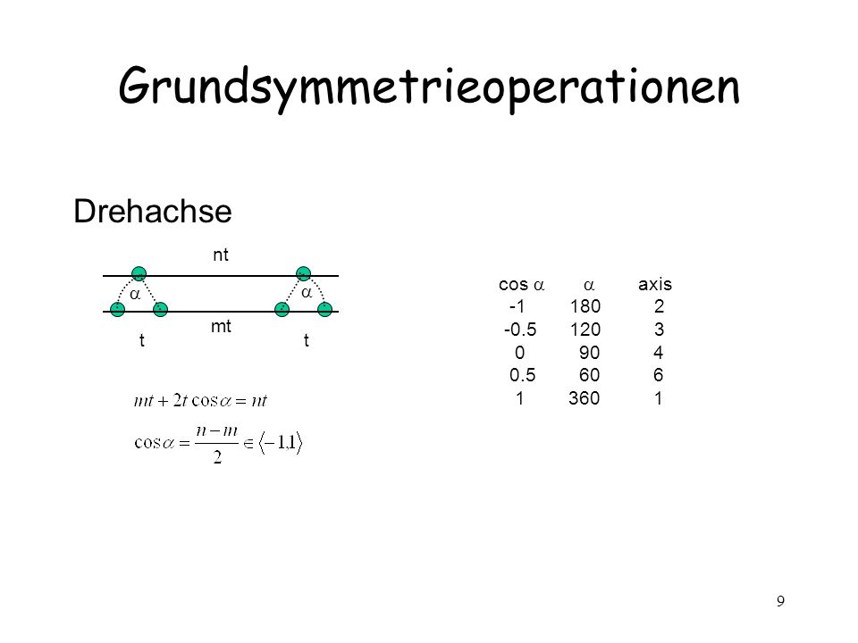 Grundsymmetrieoperationen