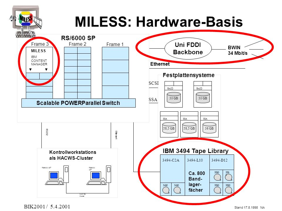 MILESS: Hardware-Basis Scalable POWERParallel Switch