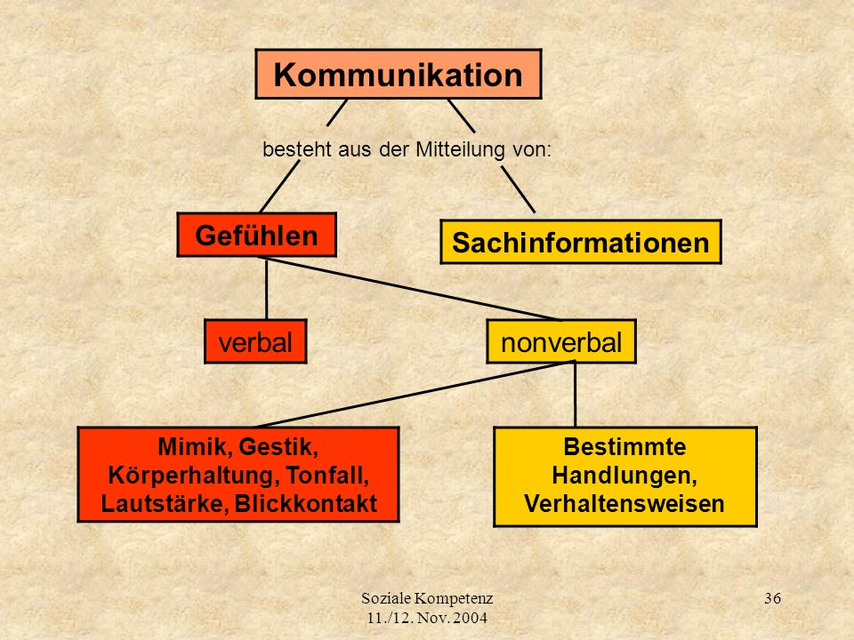 Kommunikation Gefühlen Sachinformationen verbal nonverbal