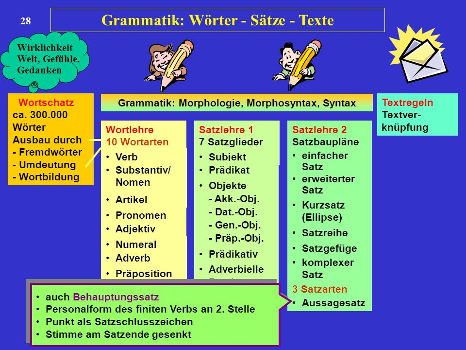 Grammatik Wörter Sätze Texte Ppt Herunterladen
