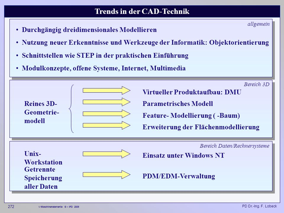 Trends in der CAD-Technik