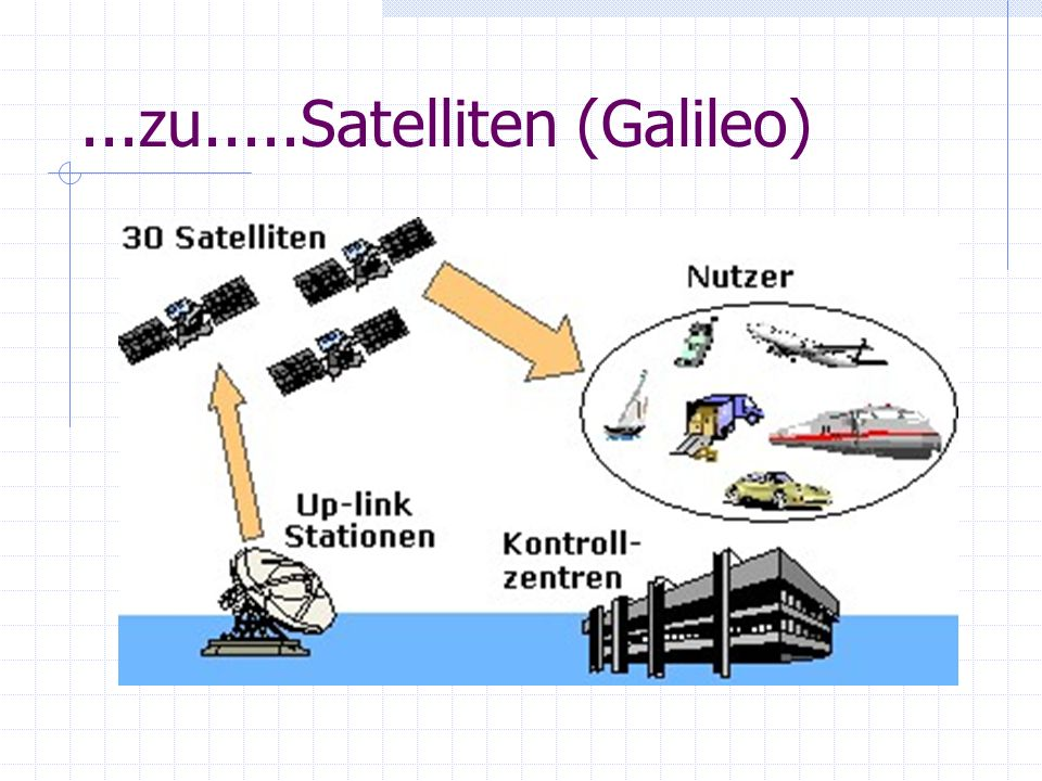 ...zu.....Satelliten (Galileo)