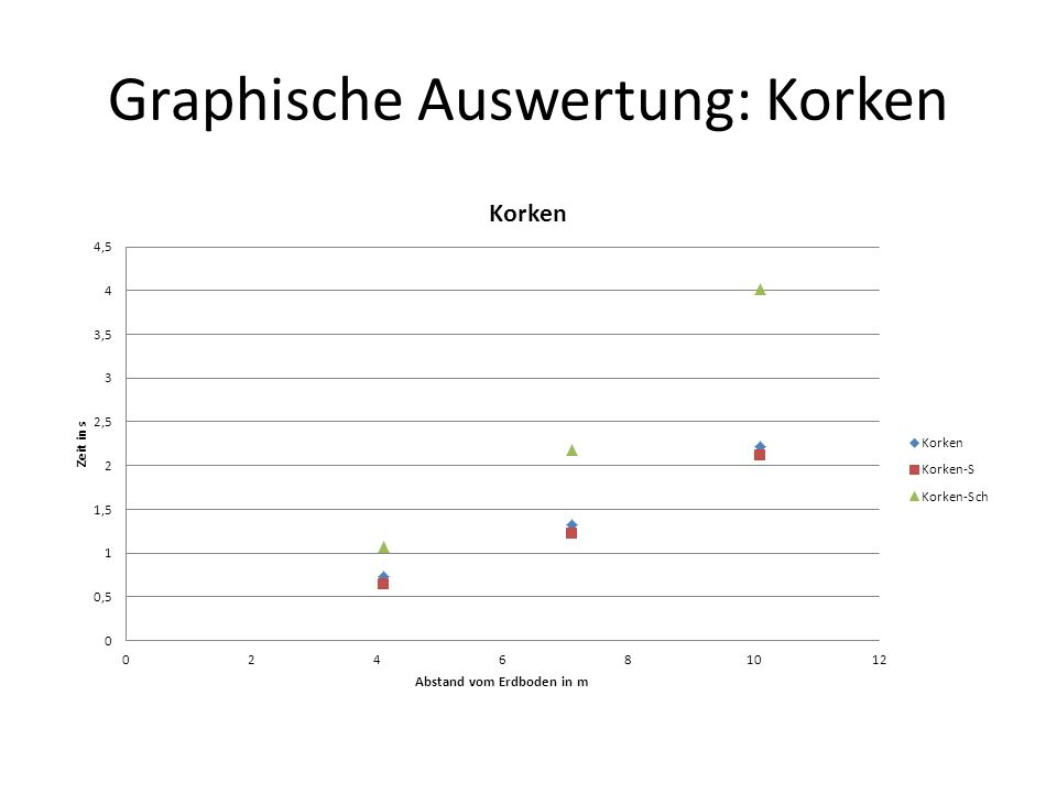 Graphische Auswertung: Korken