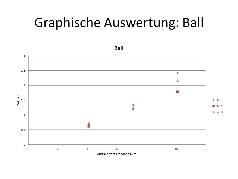 Graphische Auswertung: Ball