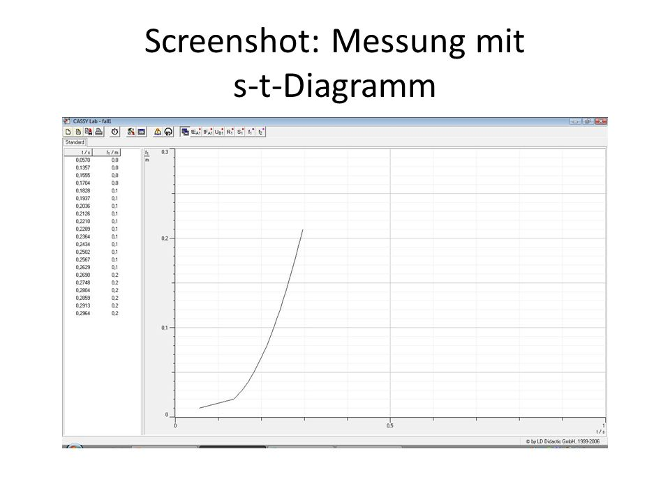 Screenshot: Messung mit s-t-Diagramm