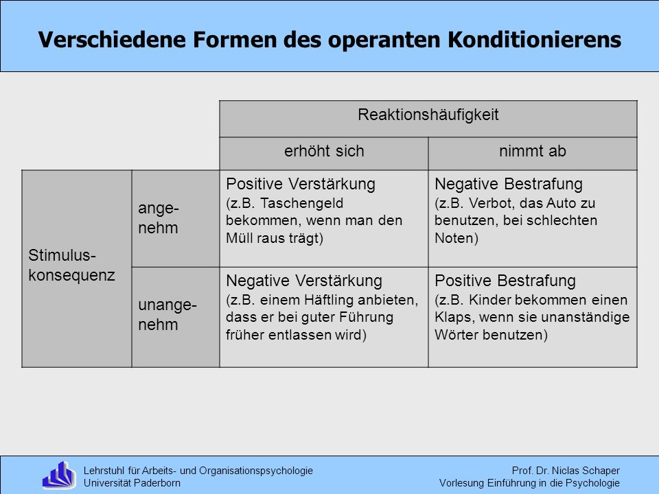 9 verschiedene formen des operanten konditionierens - Negative Verstarkung Beispiel