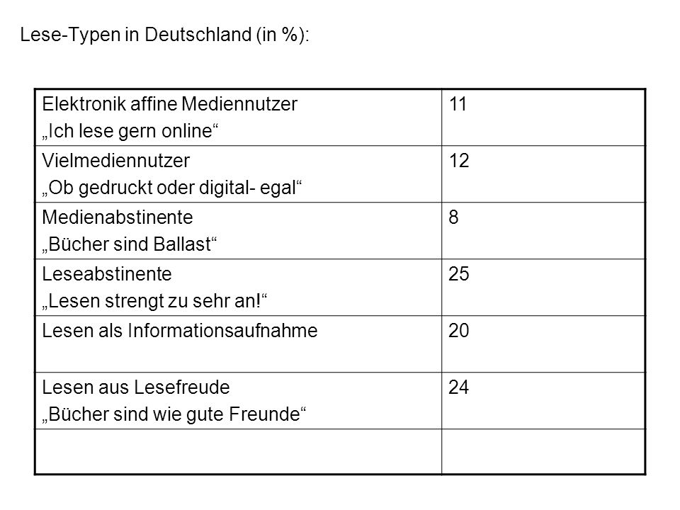 Lese-Typen in Deutschland (in %):