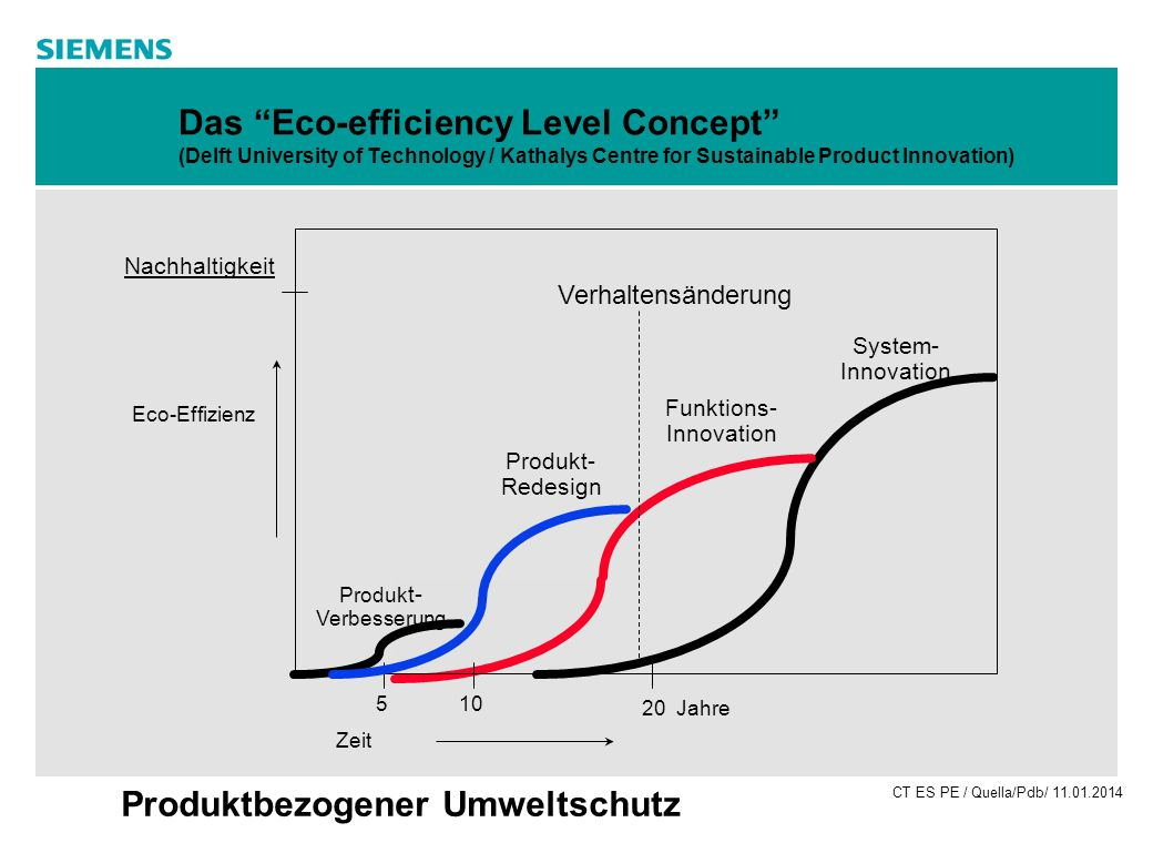 Das Eco-efficiency Level Concept (Delft University of Technology / Kathalys Centre for Sustainable Product Innovation)