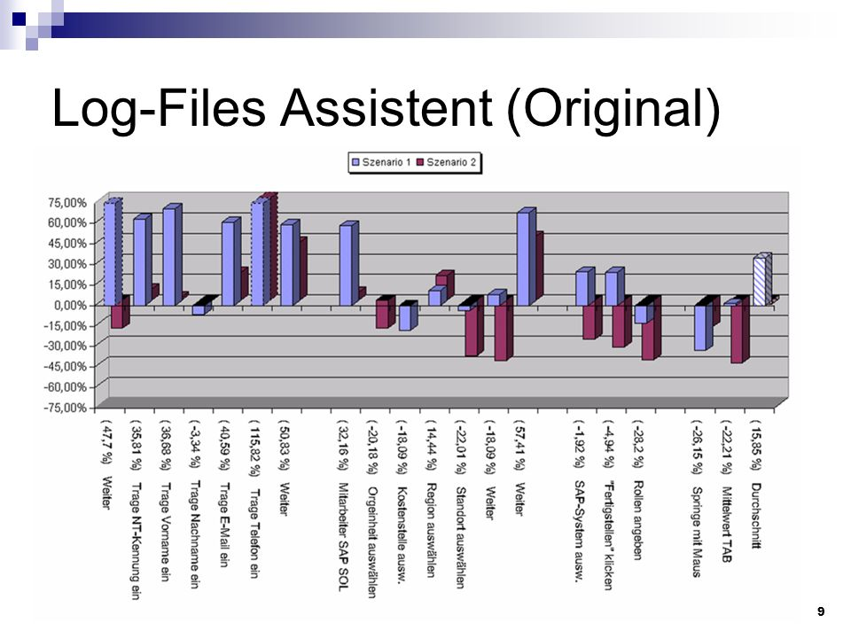 Log-Files Assistent (Original)