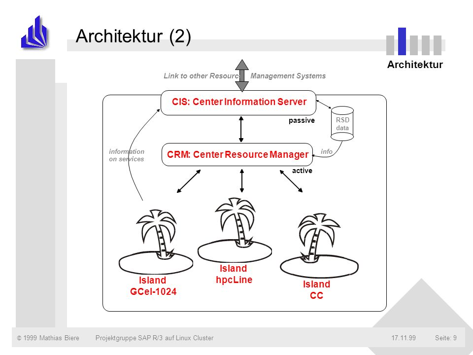 Architektur (2) Architektur CIS : Center Information Server CRM