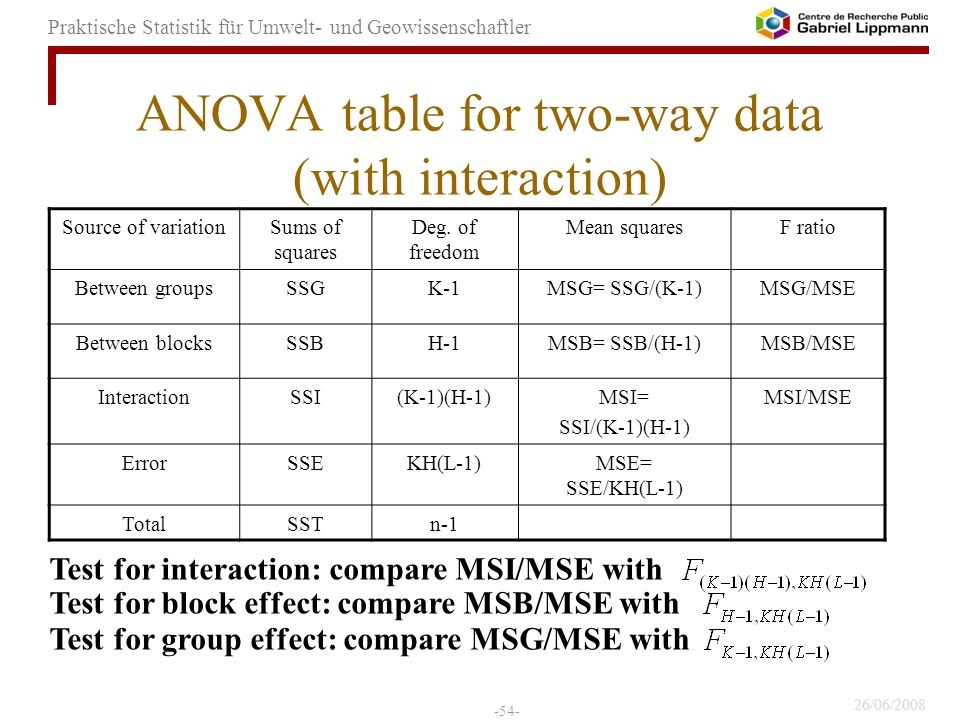 ANOVA table for two-way data (with interaction)
