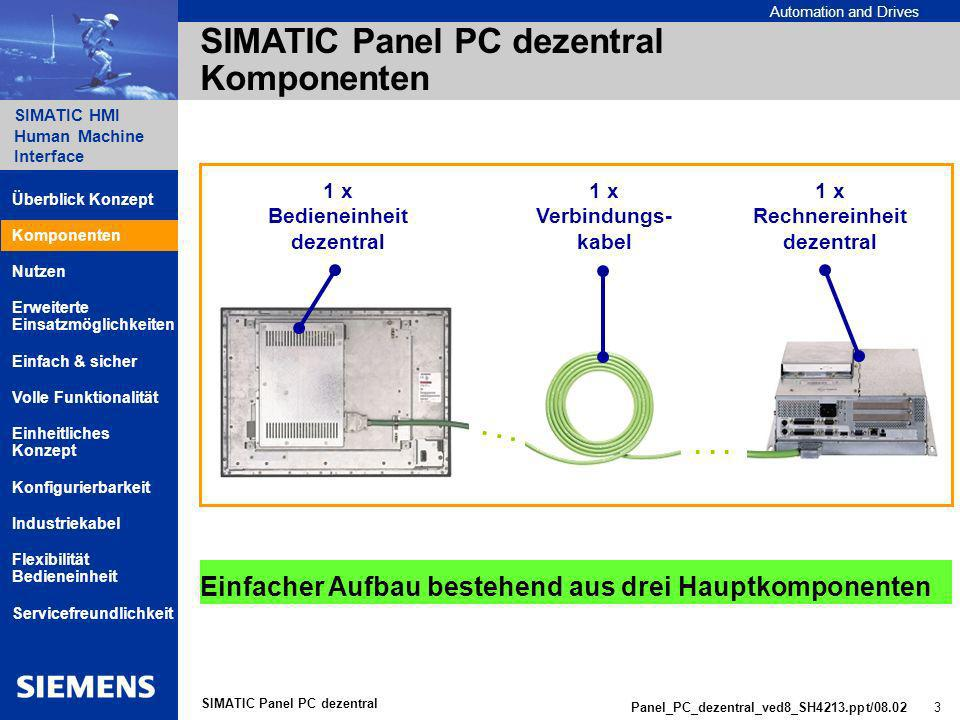 SIMATIC Panel PC dezentral Komponenten