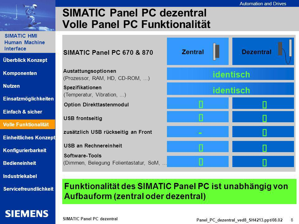 SIMATIC Panel PC dezentral Volle Panel PC Funktionalität