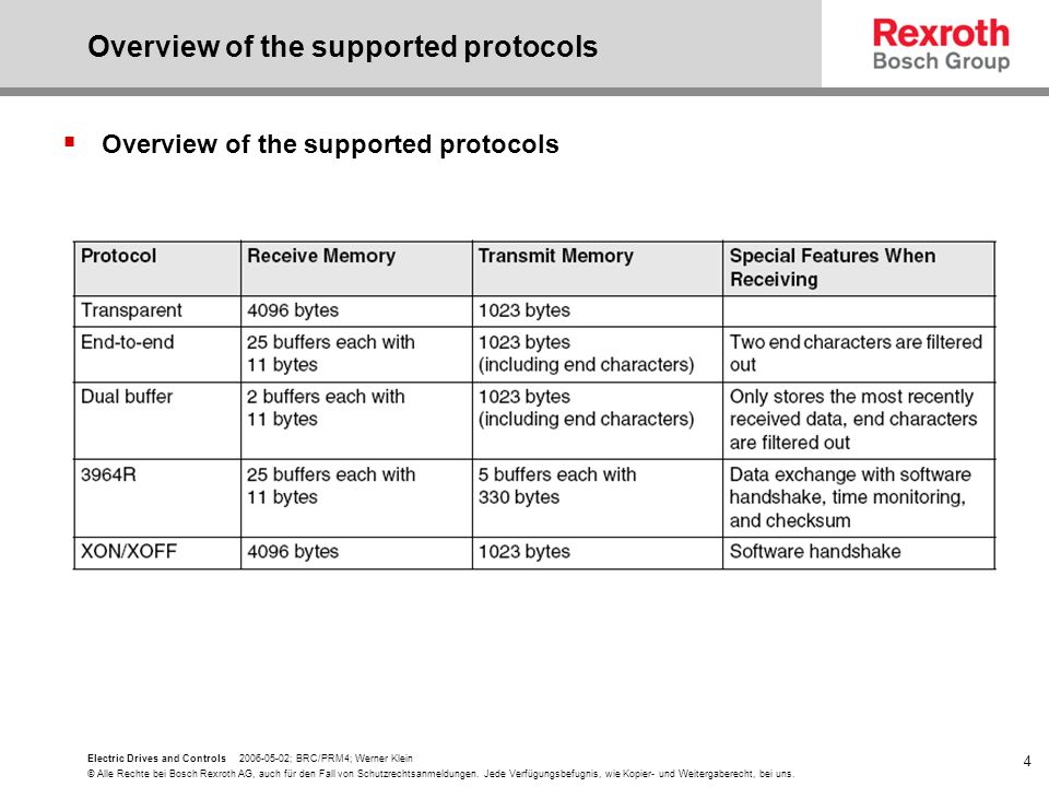 Overview of the supported protocols
