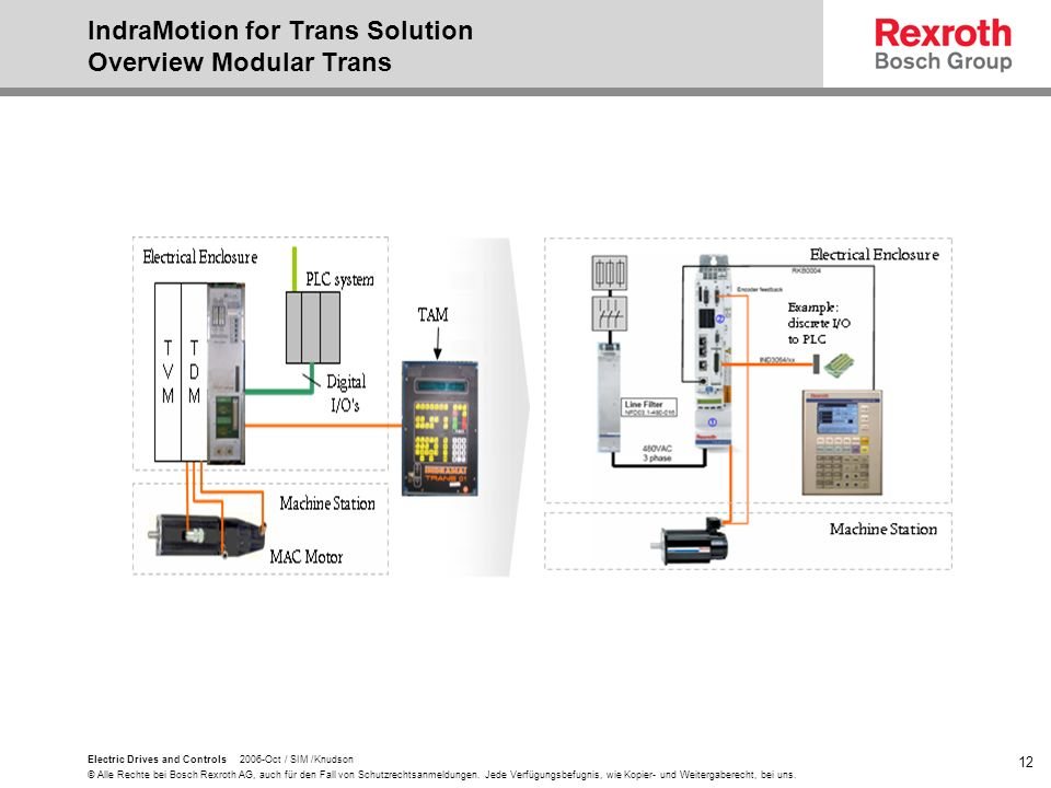 IndraMotion for Trans Solution Overview Modular Trans